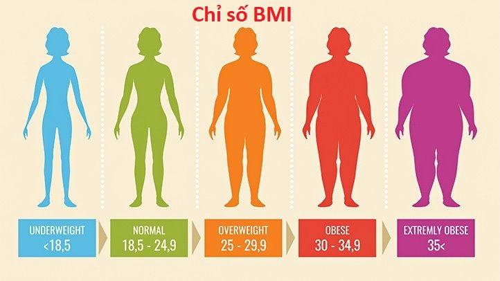 Chỉ số BMI theo tiêu chuẩn WHO